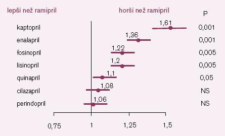 Srovnání efektu ramiprilu s ostatními ACE- I na prognózu nemocných se srdečním selháním (ONTARIO II) [2].