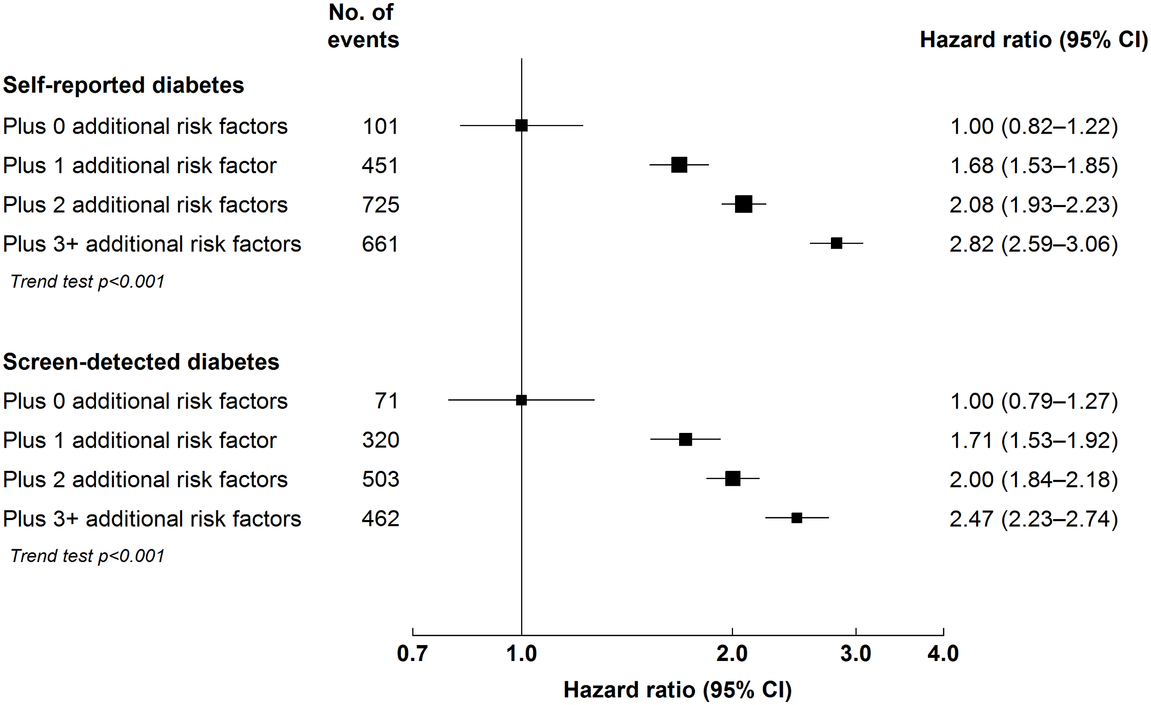 Adjusted hazard ratios for major occlusive vascular disease by number of cardiovascular risk factors at baseline among individuals with diabetes.