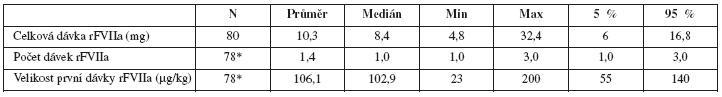 Pacientky s PPH léčené rFVIIa; dávkování (*chybějí údaje u 2 pacientek)