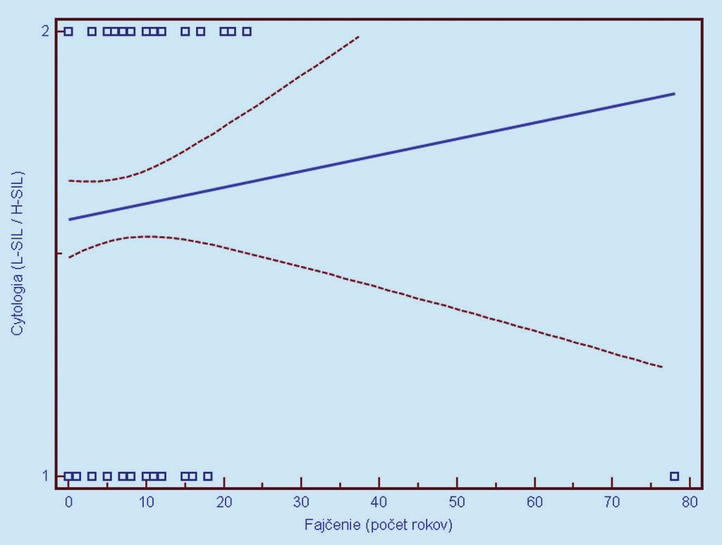 Obr. 6b. Závislosť cytologického nálezu (1 = L- SIL, 2 = H- SIL) od dĺžky aktívneho fajčenia. Prerušované čiary predstavujú 95% interval spoľahlivosti (pravdepodobnosť) výskytu prechodu regresnej línie pre celú populáciu.