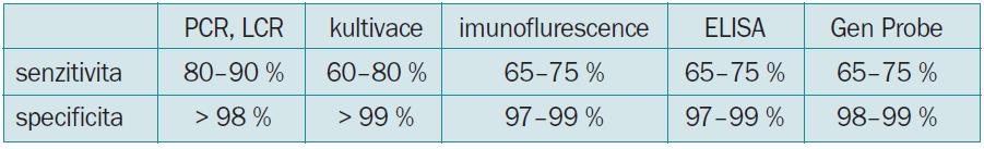 Srovnání senzitivity a specificity jednotlivých testů [5].