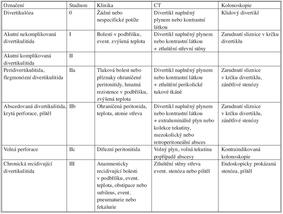 Klasifikace divertikulární choroby podle Hansena a Stocka Tab 1. Hansen and Stock's classification of diverticular disease