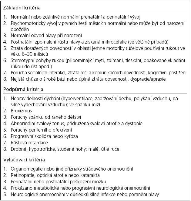 Revidována diagnostická kritéria pro klasický Rettův syndrom [4].