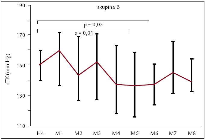 Vývoj systolického tlaku od konca hemodialýzy (H4) a počas 24 hodín monitorovania (M1–M8) v skupine B. Hodnoty sú vyjadrené ako medián (medzikvartilové intervaly).