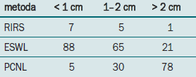 Preferované řešení litiázy dolního kalichu (%).