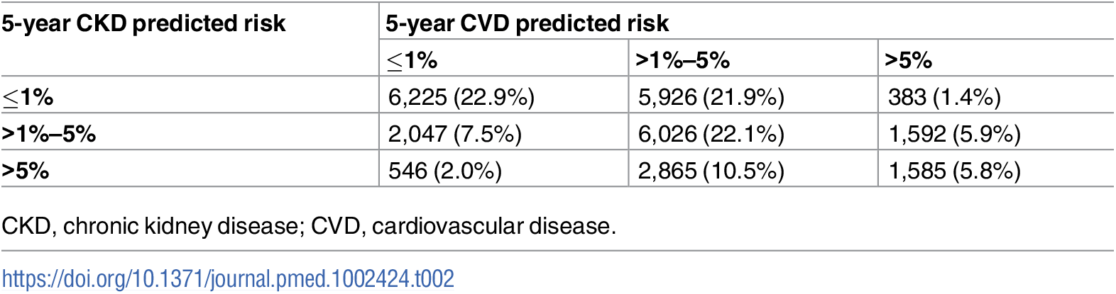 Numbers of participants in each predicted risk group combination.