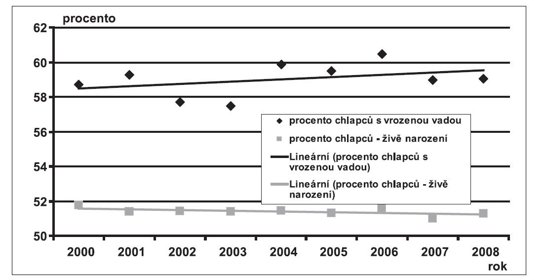 Procento chlapců u dětí narozených s vrozenou vadou a u všech narozených dětí v České republice v letech 2000 – 2008