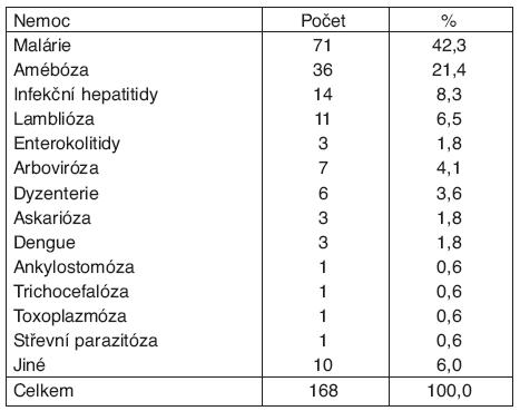 Profesionální tropické nemoci přenosné a parazitární uznané v ČR*