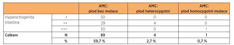 Zjištěná mutace v genu CFTR podle stupně hyperechogenity ve 2. trimestru