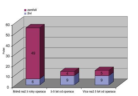 Podíl žijících a zemřelých. Kategorie pod 65 let v časových odstupech od operace Graph 4. Rate of surviving and deceased patients. Category of patients under 65 years in time intervals after the operation