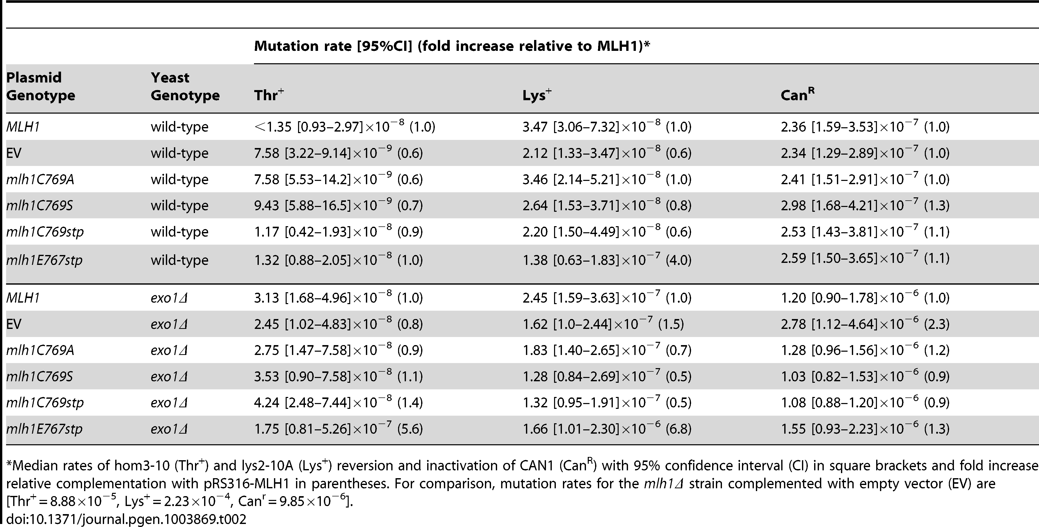 Mutations rates of MLH1-FERC motif mutations on a low-copy plasmid in wild-type and <i>exo1Δ</i> strains.