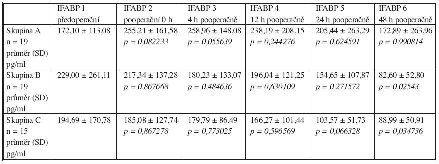 Průměrné hladiny I-FABP v jednotlivých intervalech měření ve skupině A, B a C. Hladiny významnosti (p) párového porovnání průměru (ANOVA) jednotlivých pooperačních měření s předoperačně stanovenou průměrnou hladinou I-FABP (SD směrodatná odchylka) Table 2. Mean I-FABP values in individual measurement intervals in Group A, B, and C. P-value (p) of 2x2 factorial analysis (ANOVA) of individual postoperative measurements means with preoperatively determined mean I-FABP values (SD standard deviation)