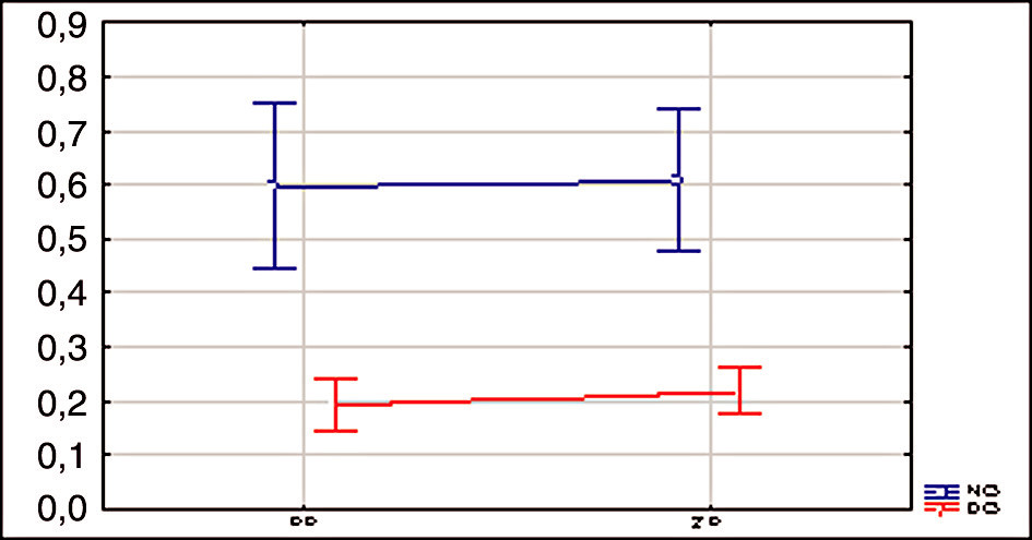 Grafické znázornění parametru plochy protruze (cm2) při normálním otevírání úst a v dynamicky centrované poloze u testovaného a kontrolního souboru. Legenda: PLP.....plocha pro truze (cm2) PP.....pacienti ZP.....zdraví probandi NO.....normální otevírání úst DO.....otevírání úst v dynamicky centrované poloze (jazykpatro)