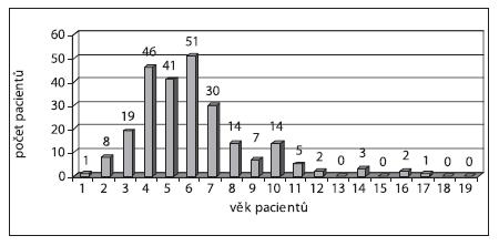 Graf 2a. Věkové rozložení operovaných pacientů s TT,TT+AT.