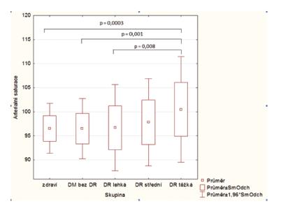 Box grafy s hodnotami průměrné <b><em>arteriální saturace</em></b> v jednotlivých stadiích diabetické retinopatie. Statisticky signifikantní rozdíly jsou prezentovány s příslušnou hodnotou p.