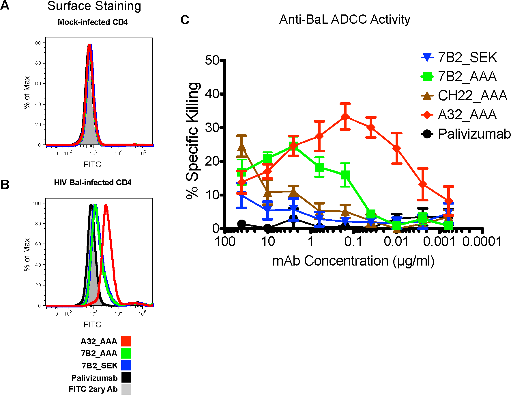 Ability of HIV-1 Env-specific mAbs to bind HIV-1 infected cells and mediate ADCC.