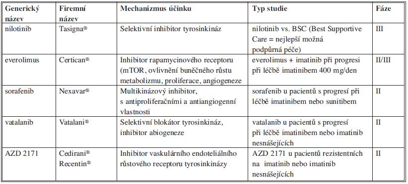 Přehled léčebných možností po selhání léčby imatinibem a sunitinibem Tab. 1: Overview of treatment options that might follow imatinib and sunitib failure