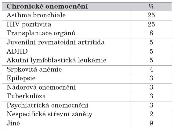 Četnost sledování compliance v procentech u chronických stavů v pediatrii (literatura k dispozici u autorů).