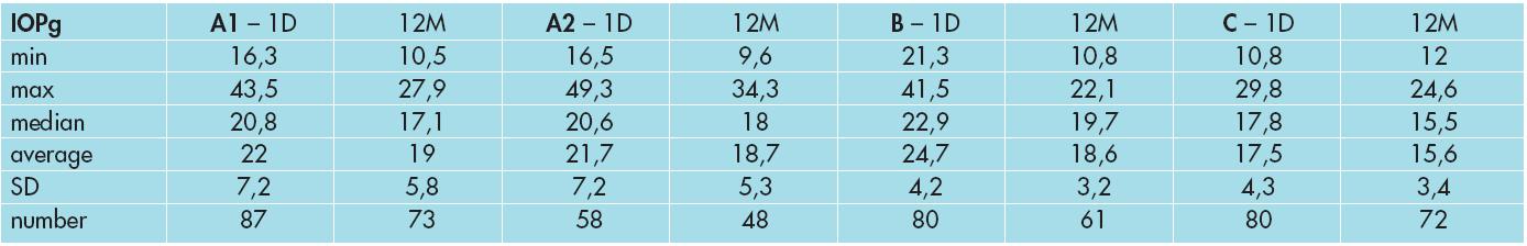 Vývoj nitroočního tlaku IOPcc ve skupině A1, A2, B a C.