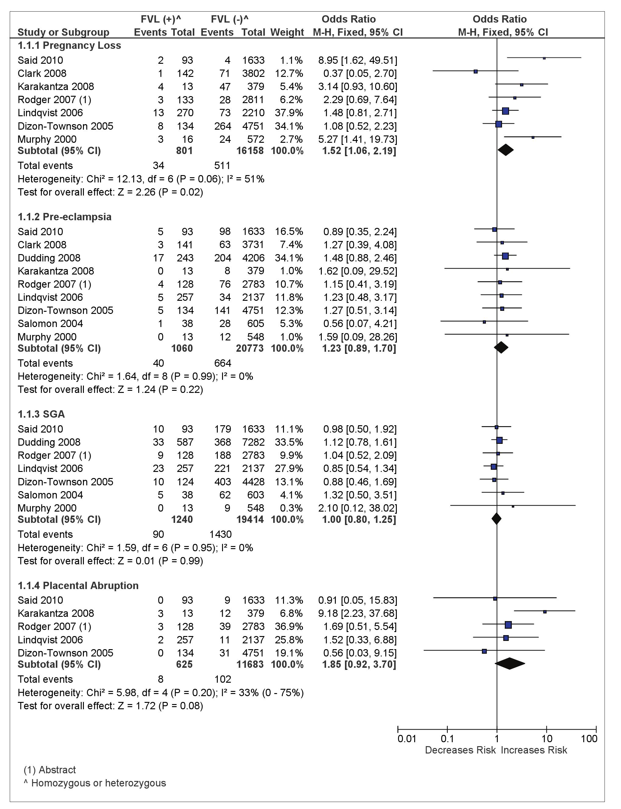 Odds of placenta-mediated pregnancy complications in FVL (homozygous or heterozygous)-positive women.
