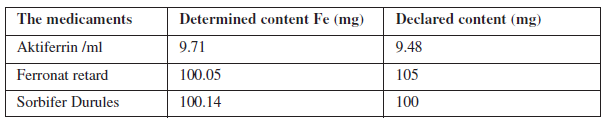Results of iron content in liquid samples