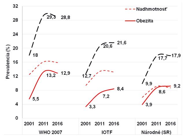 Trend prevalencie nadhmotnosti a obezity u slovenských detí hodnotených podľa národných kritérií [6].