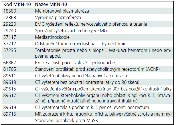 Výkony u diagnózy a léčby myasthenia gravis.