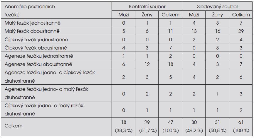 Výskyt jednotlivých anomálií horních stálých postranních řezáků v obou souborech ortodontických pacientů v závislosti na pohlaví