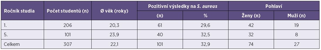 Charakteristika participantů a výsledky izolace kmenů <i>S. aureus</i> mezi studenty všeobecného lékařství