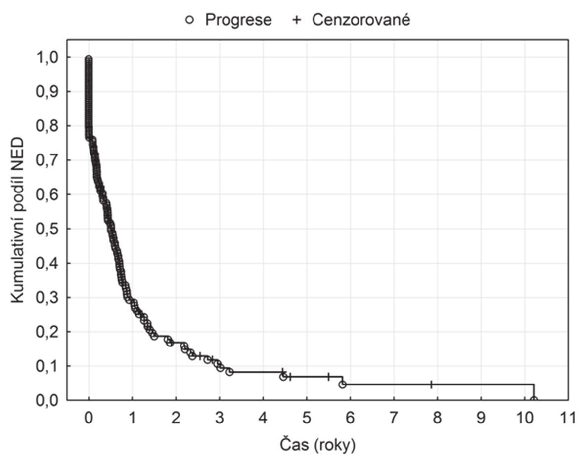 NED u pacientů podstupujících RFA pro CLM Graph 3. NED in patients undergoing RFA for CLM