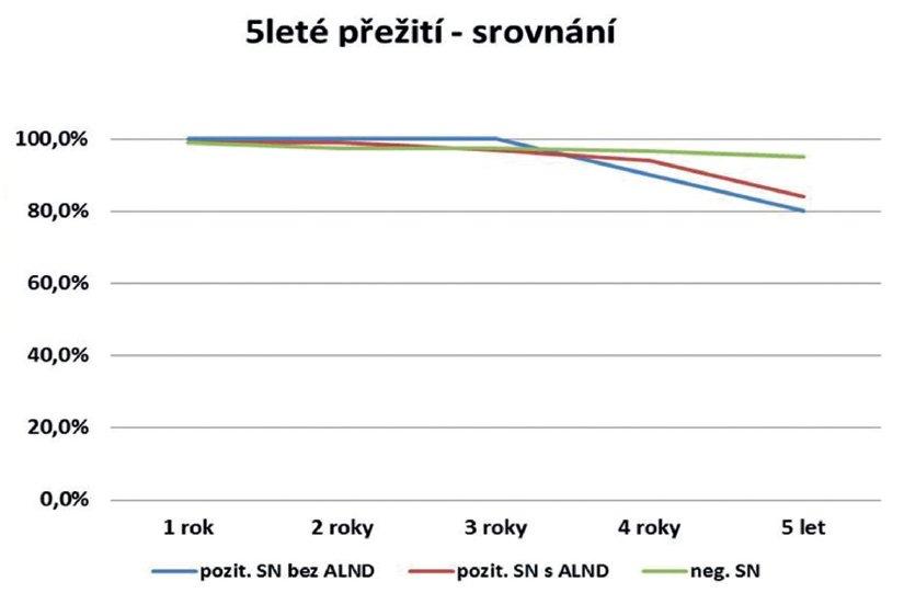 5leté přežití – srovnání sledované a kontrolní skupiny Graph 1. 5-year survival – comparison of the studied and control group