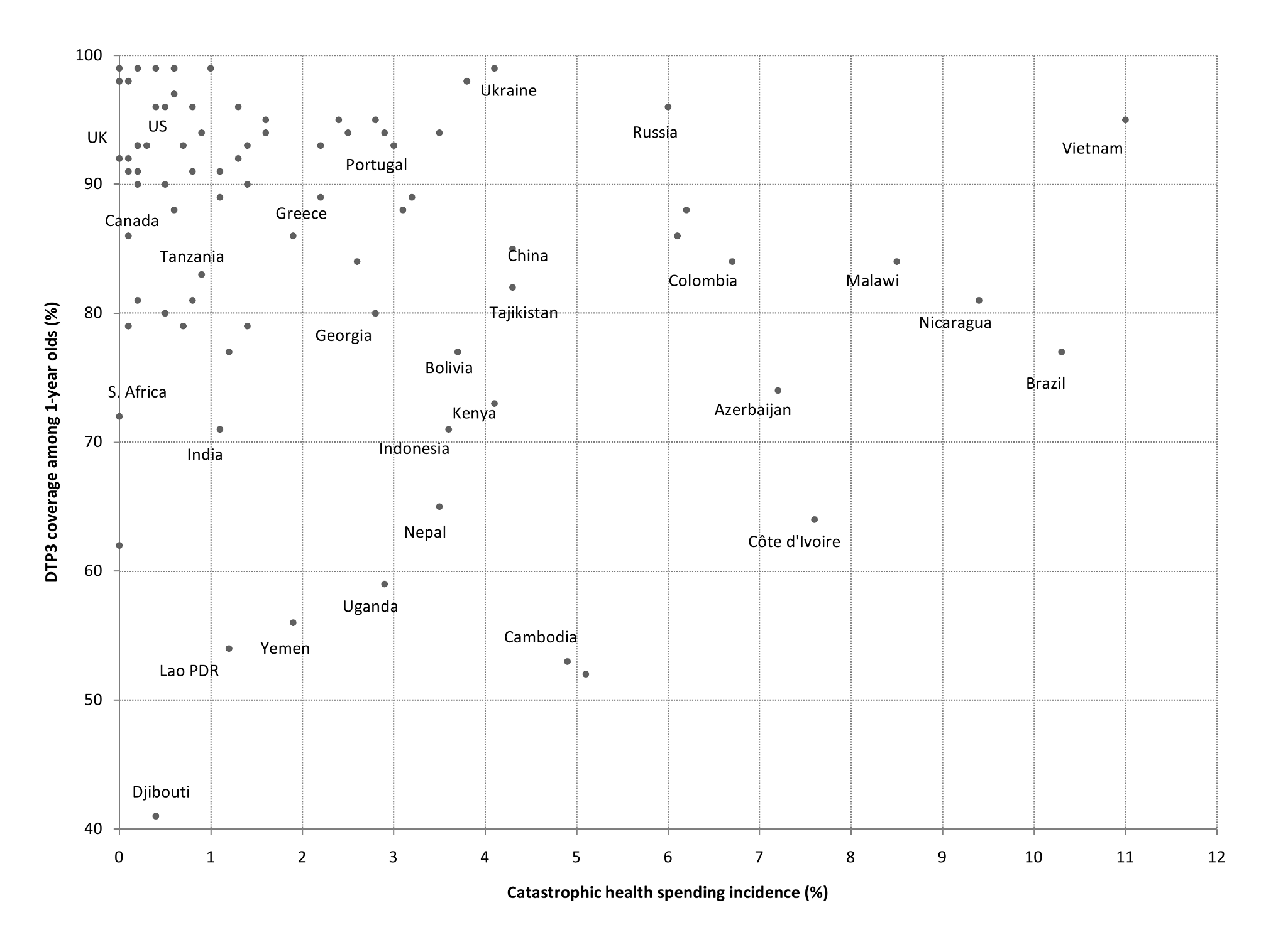 Catastrophic spending incidence and DTP3 immunization coverage among 1-year-olds, 87 countries (various years).