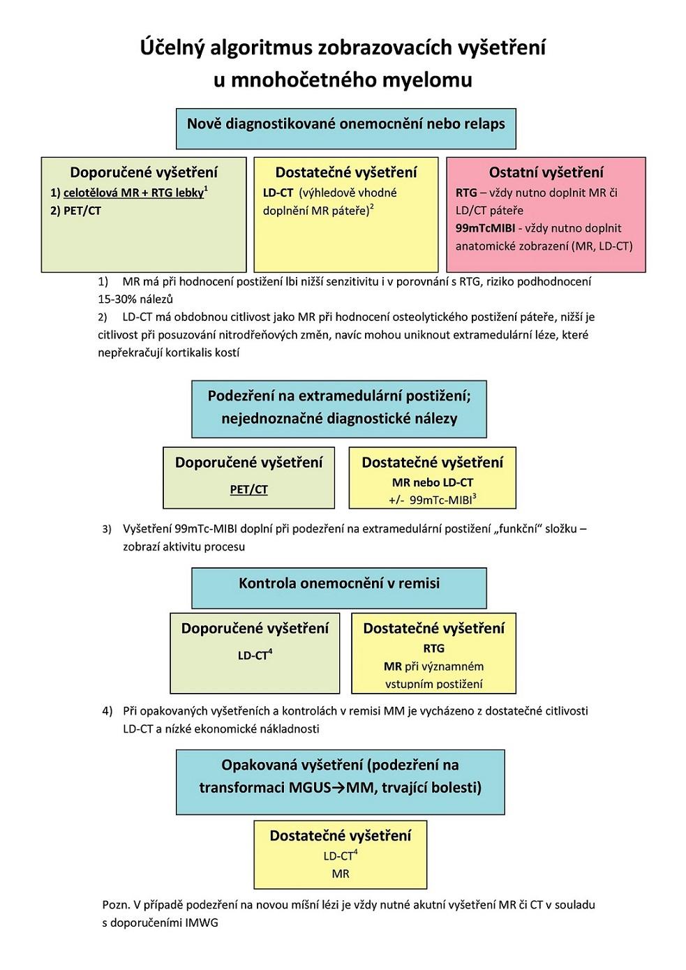 Účelný algoritmus zobrazovacích vyšetření u mnohočetného myelomu <i>Pozn.: V případě podezření na novou míšní lézi je vždy nutné akutní vyšetření MR či CT v souladu s doporučeními IMWG.</i>
