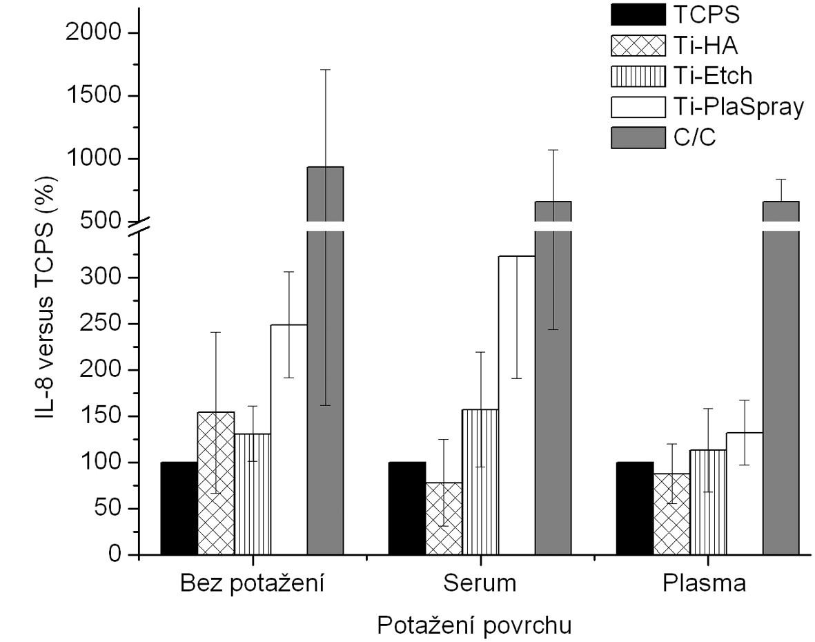 Produkce IL-8 osteoblasty kultivovanými na původních materiálech a na površích s biologickou úpravou (potažení sérem, aktivovanou plazmou). Výsledky ze 3 nezávislých experimentů se 3 paralelními vzorky. Produkce IL-8 je vyjádřena v procentech , kdy 100 % byla zvolena hodnota naměřená pro kontrolní TCPS povrch u každého experimentu zvlášť pro jednotlivá potažení.