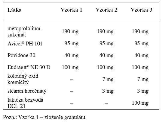 Zloženie matricových tabliet s obsahom metoprololiumsukcinátu