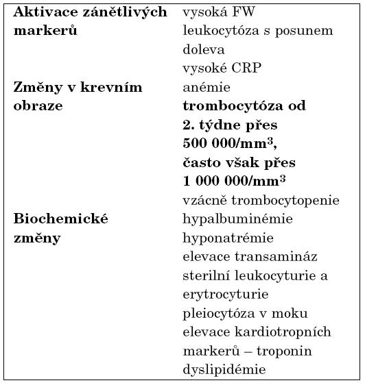 Laboratorní nálezy akutní fáze Kawasakiho choroby.
