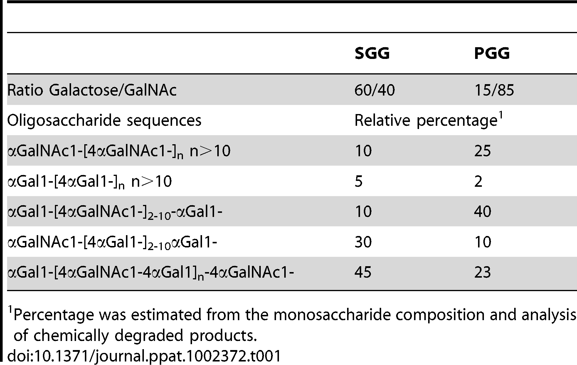 Percentage of oligosaccharide sequences found in the galactosaminogalactan of <i>A. fumigatus</i>.