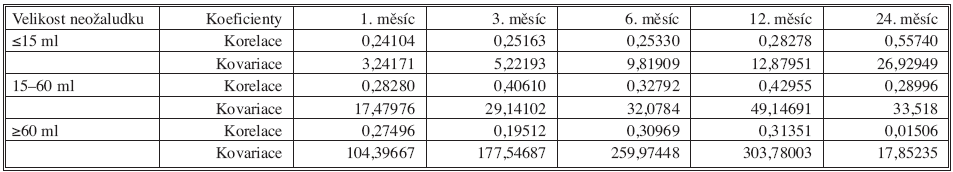Kovariační a korelační koeficienty mezi úbytkem hmotnosti a objemem neožaludku po uplynutí 1, 3, 6, 12 a 24 měsíců od operace