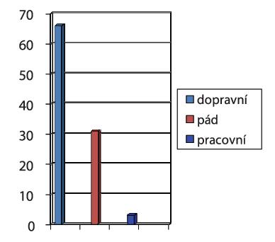 Příčina úrazu u tupého traumatu (n= 210) v %