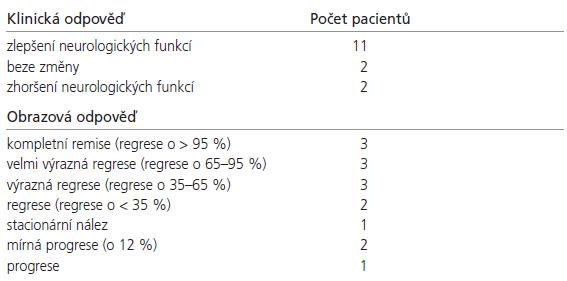 Klinická a obrazová odpověď po léčbě Leksellovým gama nožem.