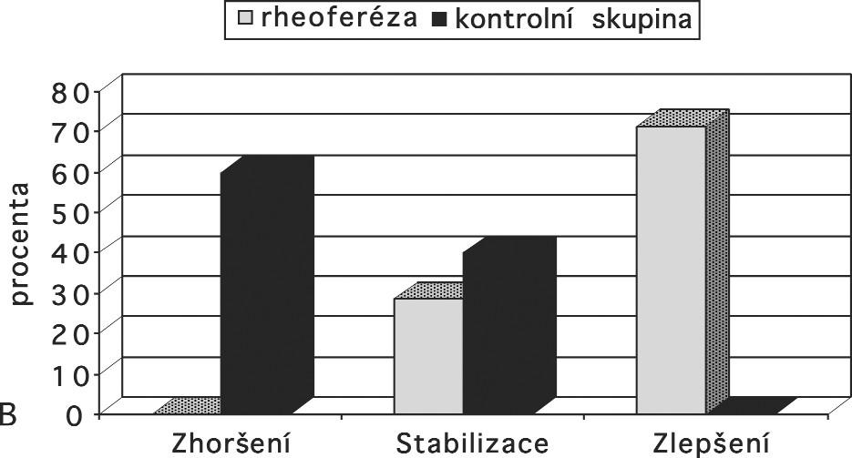 Graf 1b: Odchlípení retinálního pigmentového epitelu (RPED) – Popis: Vývoj odchlípení RPE po léčbě rheoferézou ve srovnání s kontrolní skupinou