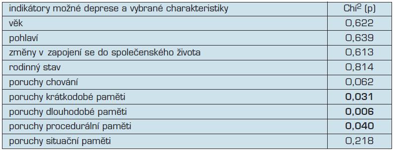 Indikátory možné deprese a vybrané charakteristiky souboru (Chí<sup>2</sup> test)