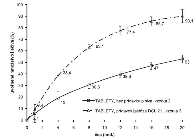 Vplyv plniva na liberačné profily metoprololiumsukcinátu z matricových tabliet