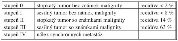 Klasifikácia SFT a incidencia recidív podľa De Perrot a kol. [4] (Známky malignity: vysoká celularita, vyšší počet mitóz (viac ako 4 mitózy v obraze), pleomorfizmus buniek, prítomnosť hemorágií a nekróz [7]) Tab. 2. SFT classification and the incidence rate of relapses accoring to De Perrot et al. [4] (Signs of malignancy: high cellularity, higher rates of mitoses (more than 4 mitoses in the view), cellular pleomorphism, presence of hemorrhagies and necroses [7])