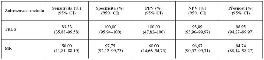Přesnost stanovení infiltrace parametrií podle MR a TRUS (P ≤ 0,219)