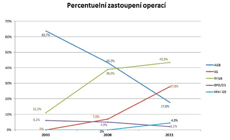 Trendy bariatrických výkonů – výsledky Evropa (2003 až 2008 až 2011)