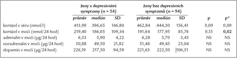Srovnání některých hormonů v séru a ve sběru moči podle depresivity u žen.