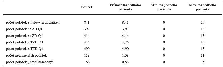 Přehled předepsaných položek z hlediska doplatku, započitatelného doplatku a úhrady v roce 2008