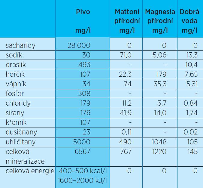 Průměrné složení piva v porovnání s některými minerálními vodami