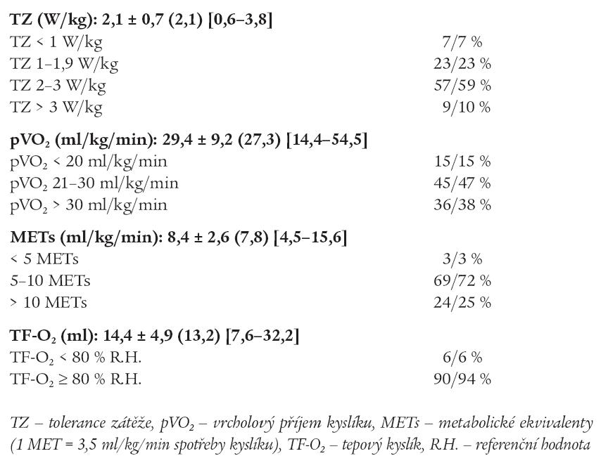 Výsledky spiroergometrického vyšetření.